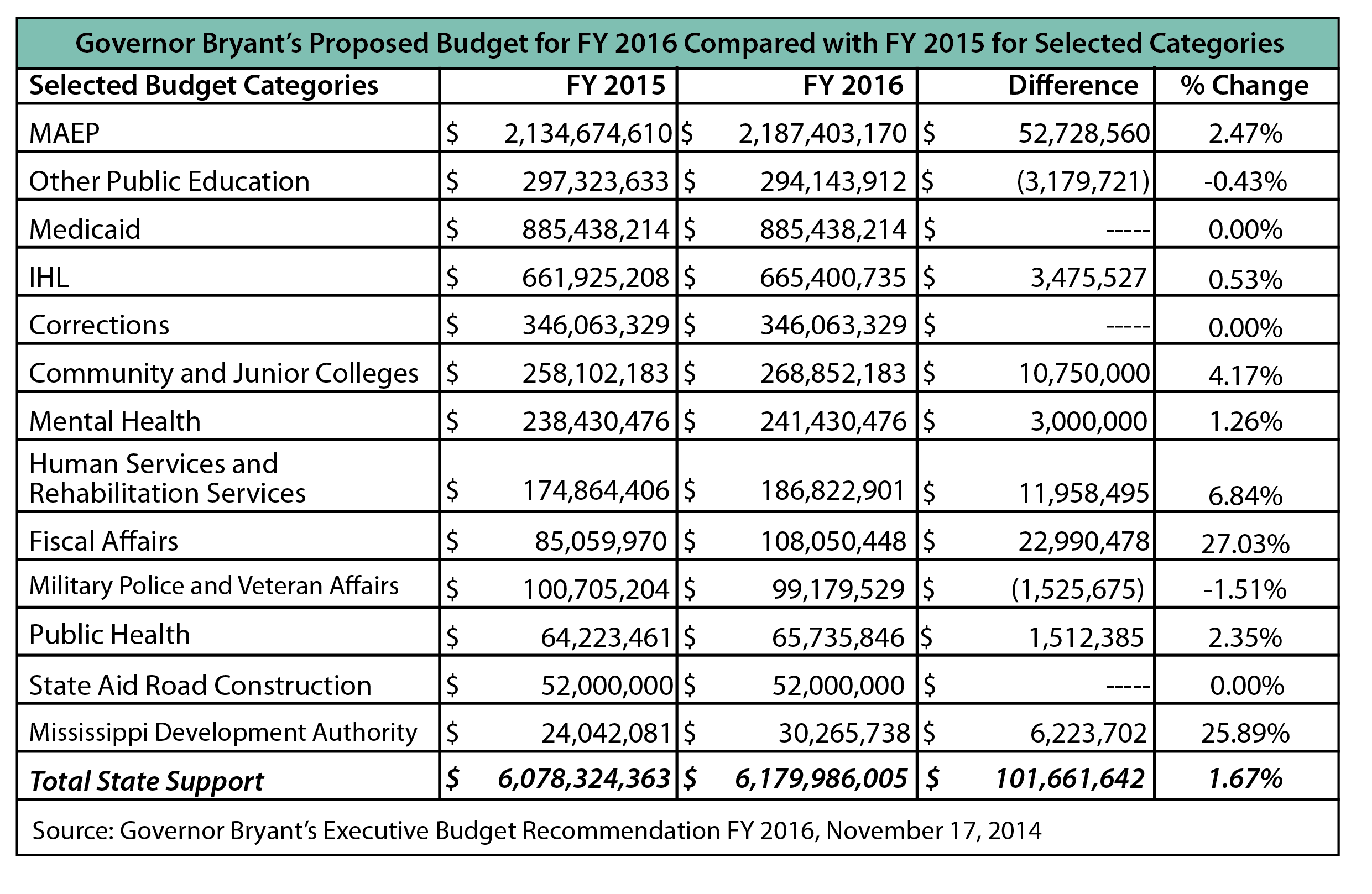 Goveronors Budget FY16 versus FY15-01